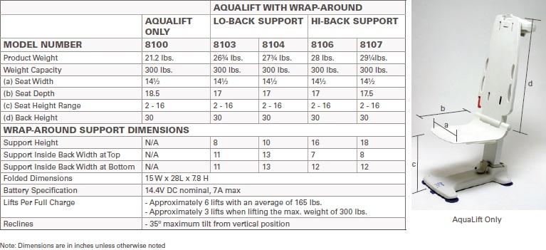 Aqualift Bathtub Lift System Buy Now Free Shipping