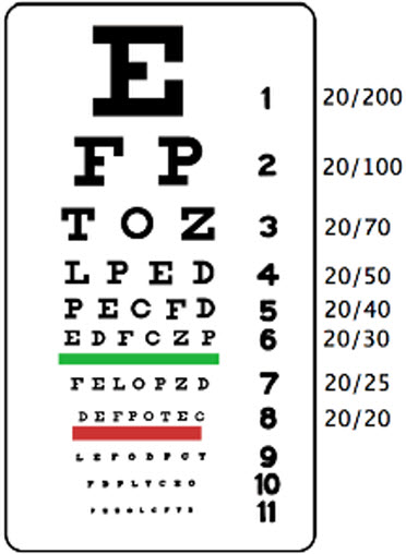 Different types of visual acuity charts