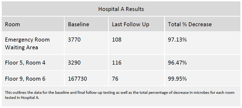 hospital-disinfectant-lab-results