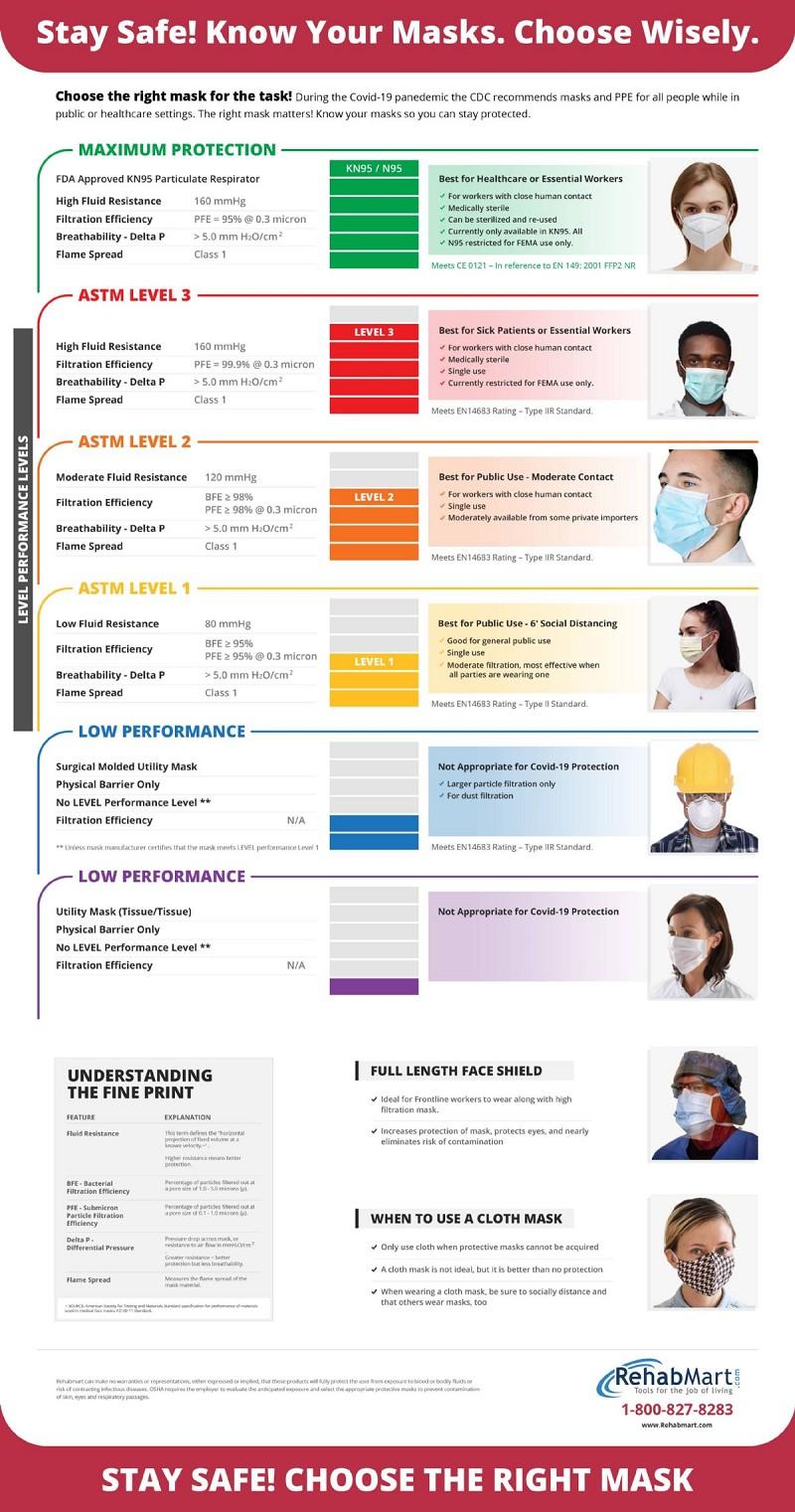 Guide to Coronavirus Mask Protection